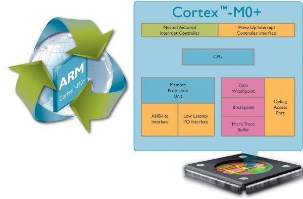 ARM Cortex-M0+ is a low-power, low cost 32-bit processor for the 'internet of things'