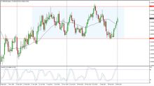 NZD/USD Price forecast for the week of January 15, 2018, Technical Analysis