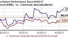 Quaker Chemical's Growth Prospects Solid: Time to Buy?
