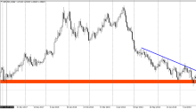 GBPUSD with a nice bearish setup