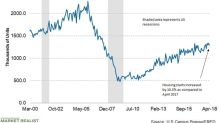 Why Housing Starts Fell 3.7% in April