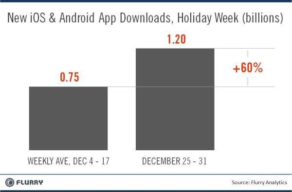 App downloads top 1 billion during the holiday week