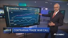 Top technician makes contrarian call on consumer staples