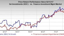 5 Reasons to Buy SEI Investments (SEIC) Stock Right Now