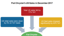 Why Fiat Chrysler's US Sales Fell for 16th Month in a Row