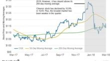 Chevron's 50-Day Moving Average Weakens