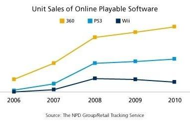NPD: 360 selling twice as many online-capable games as PS3