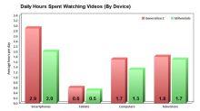 A Foolish Take: Gen Zers Watch More Videos Than Millennials