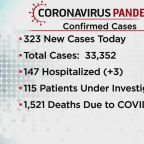 323 New Cases Of Coronavirus Were Reported Today