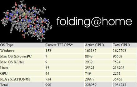 PS3s already pwning Folding@Home leaderboard; tonight's Foldathon to bring total dominance