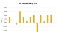 UK Inflation Unchanged: Is It Supporting Growth in the Economy?