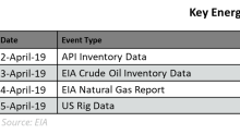 Here Are Some Key Energy Events for Next Week