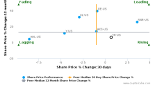 Validus Holdings Ltd. breached its 50 day moving average in a Bearish Manner : VR-US : August 18, 2017