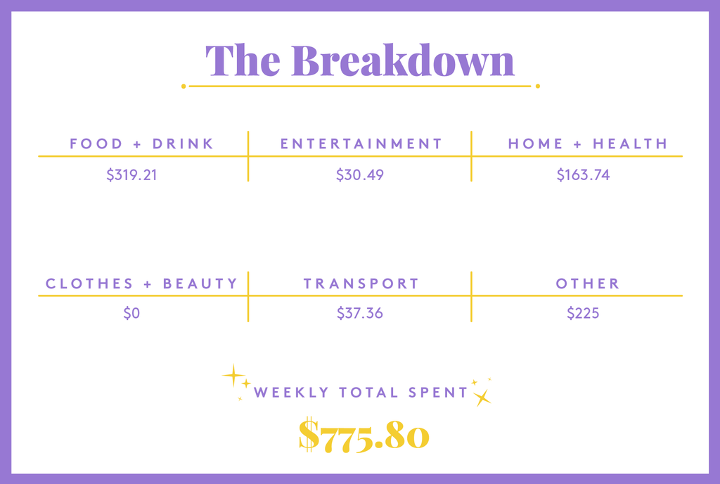 A Week In New York, NY, On A $250,000 Salary