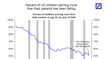 The real world is increasingly rough for 30-year-old Americans