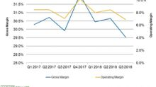 Why Dollar General's Margins Failed to Improve in Q3