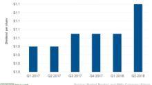 Philip Morris Stock Rose after Higher Quarterly Dividends