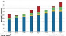 Incyte's Revenue Stream in 4Q17