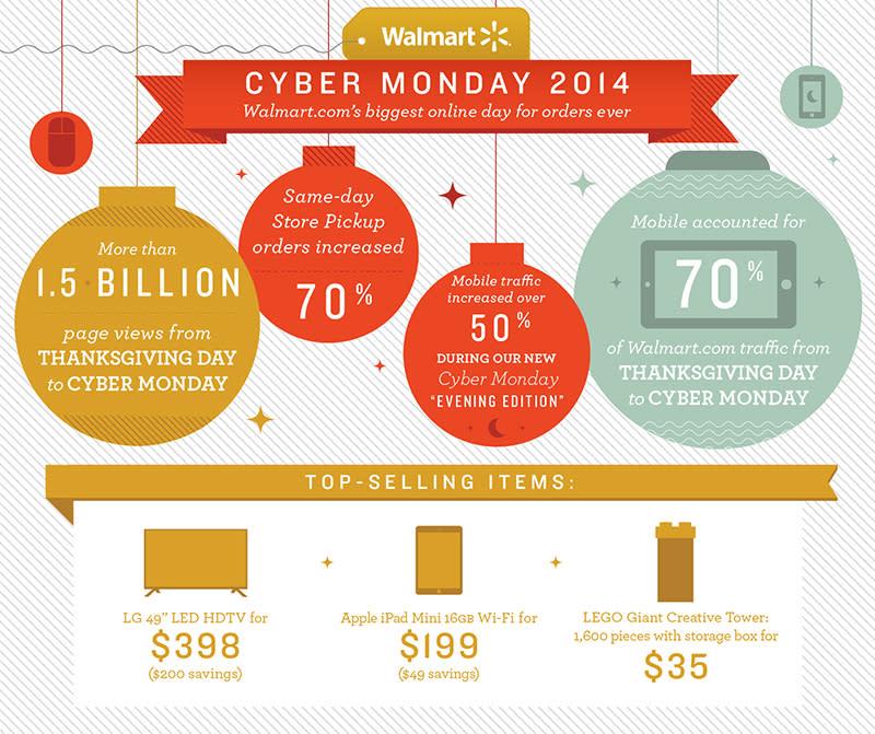 Walmart is still launching thousands of new Cyber Week deals