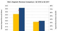 How Halliburton's Segments Performed in the Second Quarter