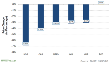 Weakest Upstream Stocks This Week: KOS, OAS, MRO, WLL, and MUR