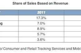 NPD: Apple accounted for 1/5th of all US consumer tech revenue last year