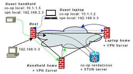 Researchers tout co-op system for ubiquitous WiFi