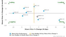 Hawkins, Inc. breached its 50 day moving average in a Bearish Manner : HWKN-US : December 1, 2017