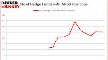 argenx SE (ARGX): Hedge Funds In Wait-and-See Mode