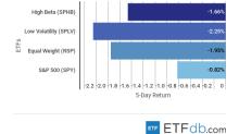 ETF Scorecard: September 28 Edition