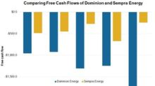 Dominion Energy and Sempra Energy's Free Cash Flows