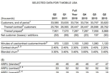 T-Mobile loses 50,000 customers in Q2 2011, revenue dips slightly