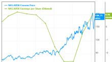 Autodesk: A Comeback Stock of Sorts