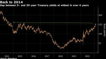Reflation Trade Gets Shot in the Arm With Rate Hikes in Focus