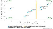 Fidelity & Guaranty Life breached its 50 day moving average in a Bearish Manner : FGL-US : September 8, 2017