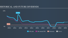 Could Innelec Multimédia SA (EPA:INN) Have The Makings Of Another Dividend Aristocrat?