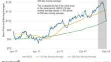 Where Andeavor's Moving Averages Stand before Its 4Q17 Earnings