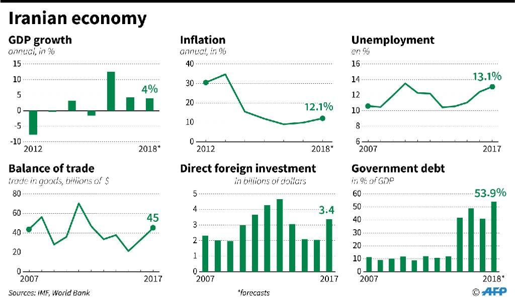 Key economic statistics on Iran (AFP Photo/Simon MALFATTO)