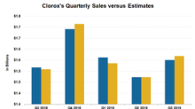 Currency and Competition Hurt Clorox's Q3 Sales