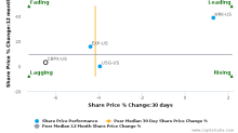 Continental Building Products, Inc. breached its 50 day moving average in a Bearish Manner : CBPX-US : June 8, 2017