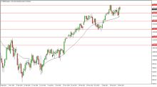 DAX Price forecast for the week of January 15, 2018, Technical Analysis
