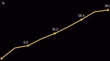 Look at this graph