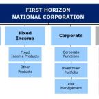 First Horizon Reports Quarterly Earnings