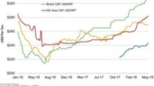 Potash Prices Remained Stable Last Week