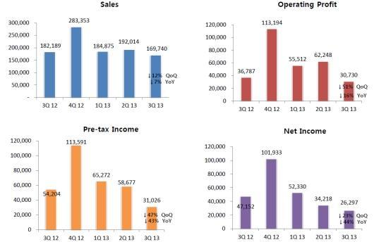 NCsoft takes a financial hit in Q3 2013