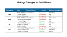 How Analysts' Recommendations for Gold Miners Changed in 1Q18