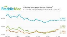 Mortgage Rates Up Slightly