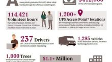UPS contributed over $1.6m to Canadian communities in 2018