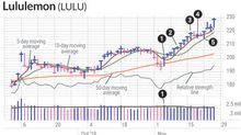 Capturing Quick Swing Trading Gains In Lululemon Stock