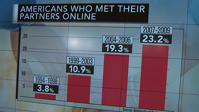 Online dating sites: Can crunching data help you find love?